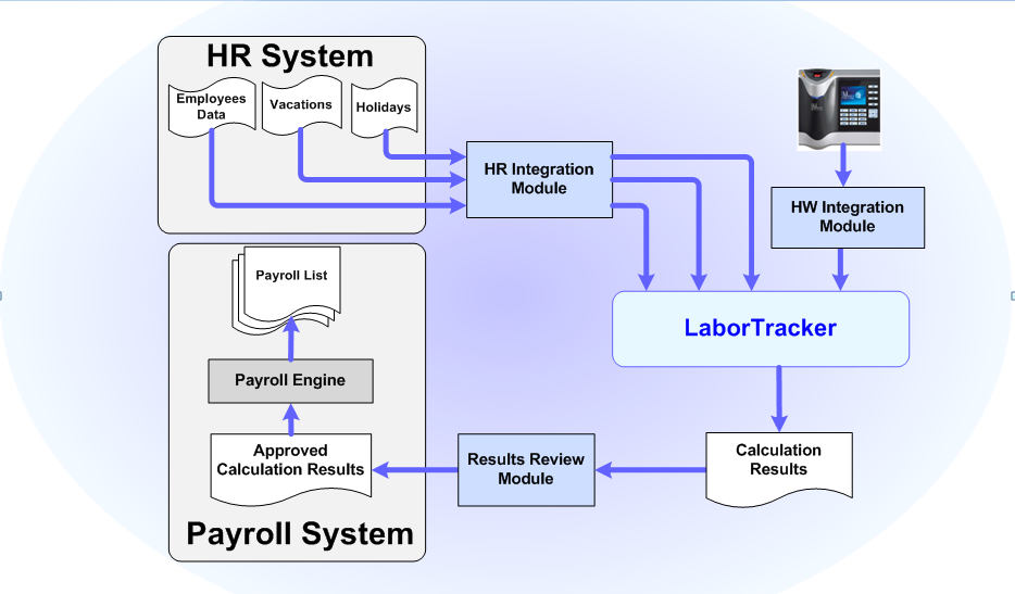 LaborTracker, Workforce time tracking and management